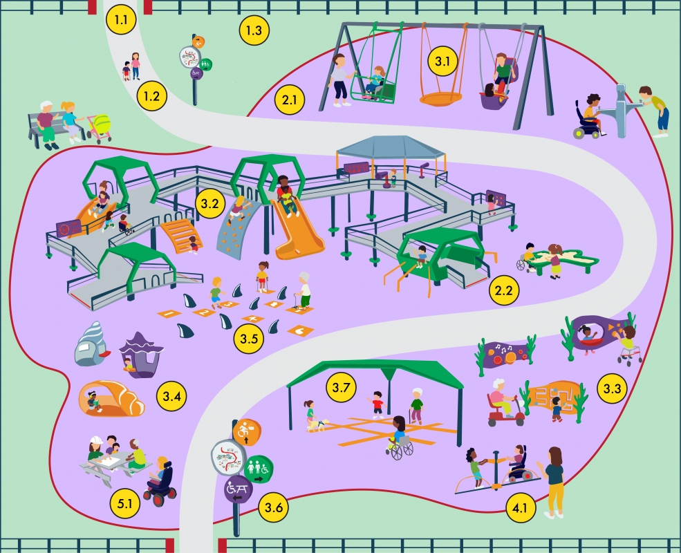 A diagram of an inclusive playground. Details in the text.